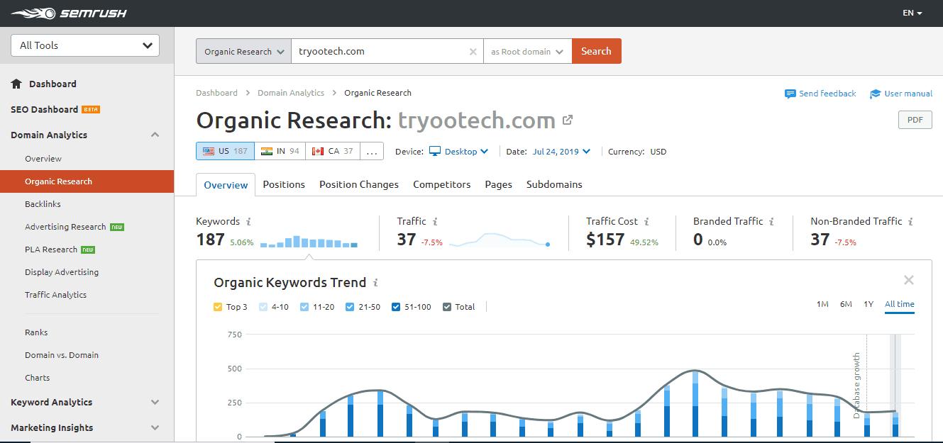 semrush reports