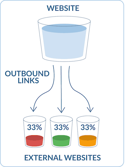 Link juice flow diagram in seo